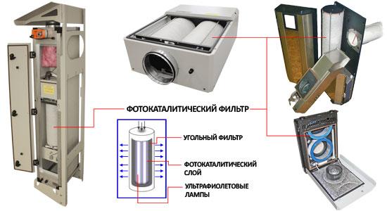 Фотокаталитическая очистка воздуха