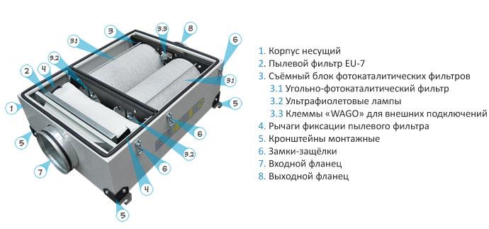 комплектация Канального ФКО-600