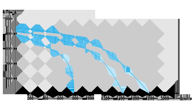 Производительность приточной вентиляционной установки Колибри 2000