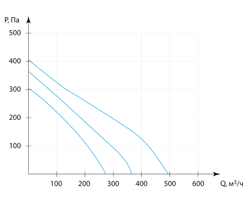 Производительность приточной вентиляционной установки Колибри 500
