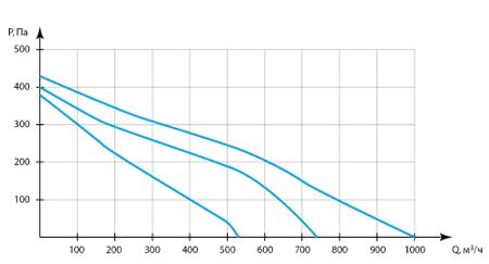 Производительность приточной вентиляционной установки Колибри 1000