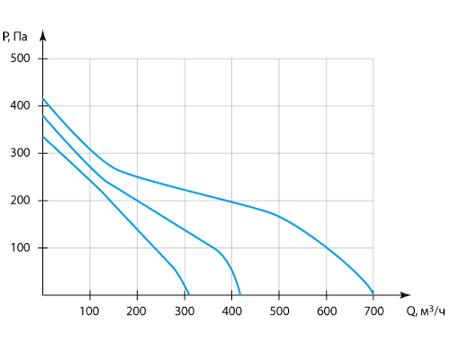 Производительность приточной вентиляционной установки Колибри 700