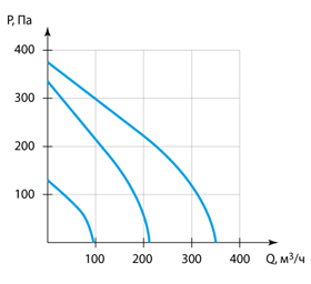 Производительность приточной вентиляционной устаноки ПВУ - 350