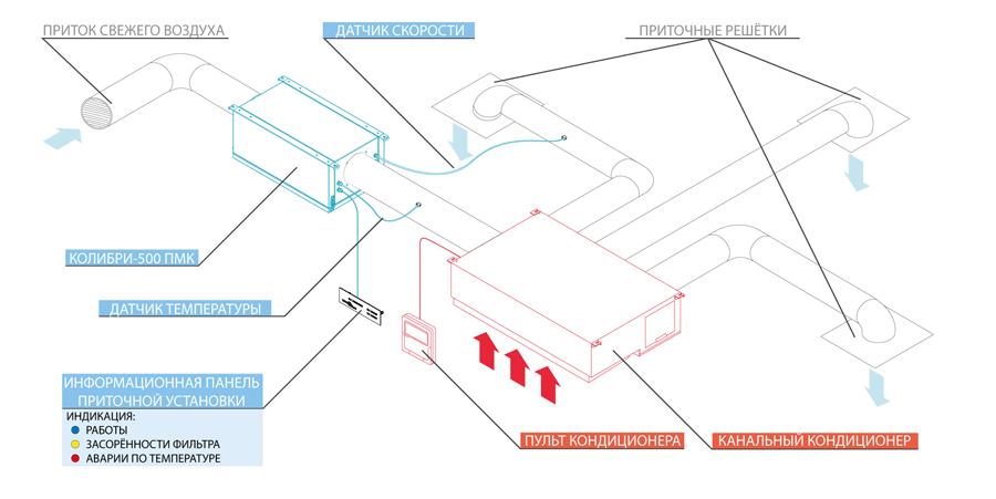 Схема работы приточной установки Колибри-500 ПМК с канальным кондиционером
