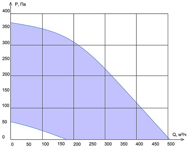 Производительность Колибри ФКО-500 EC