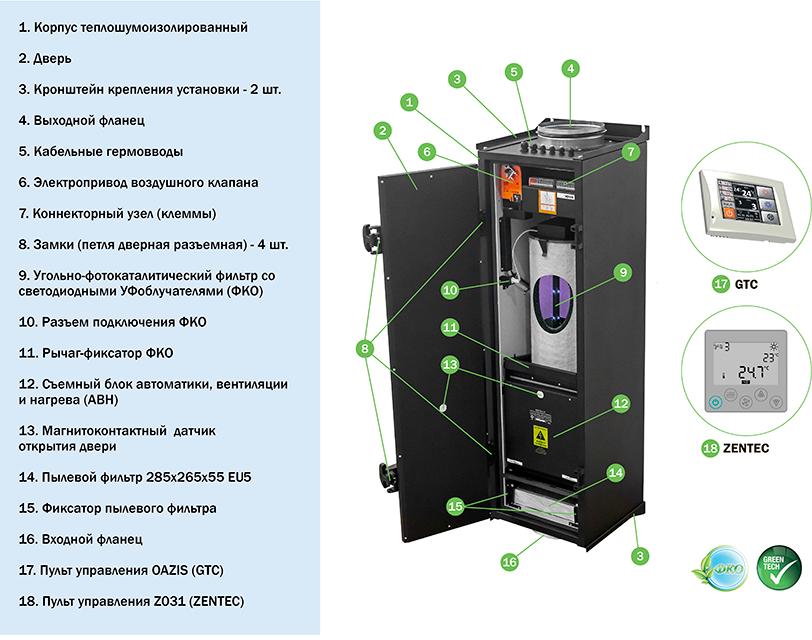 Состав приточной установки Ventmachine колибри ФКО-500