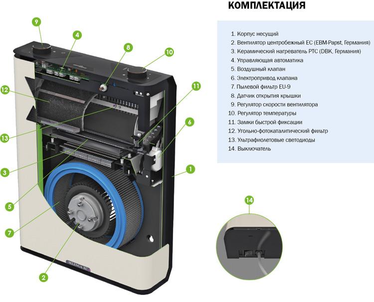 Комплектация установки Селенга EC ФКО